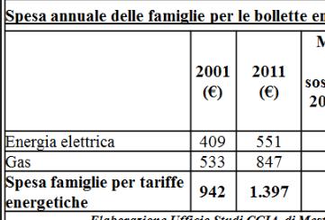 Qual è il reddito medio di una famiglia italiana