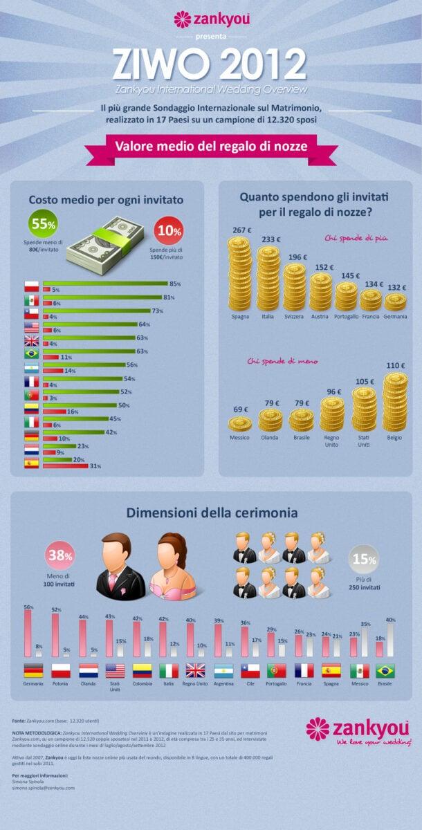 infograficaZIWO2012